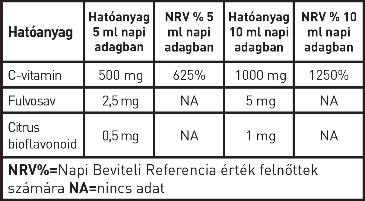 lipocell c vitamin hatoanyag tablazat